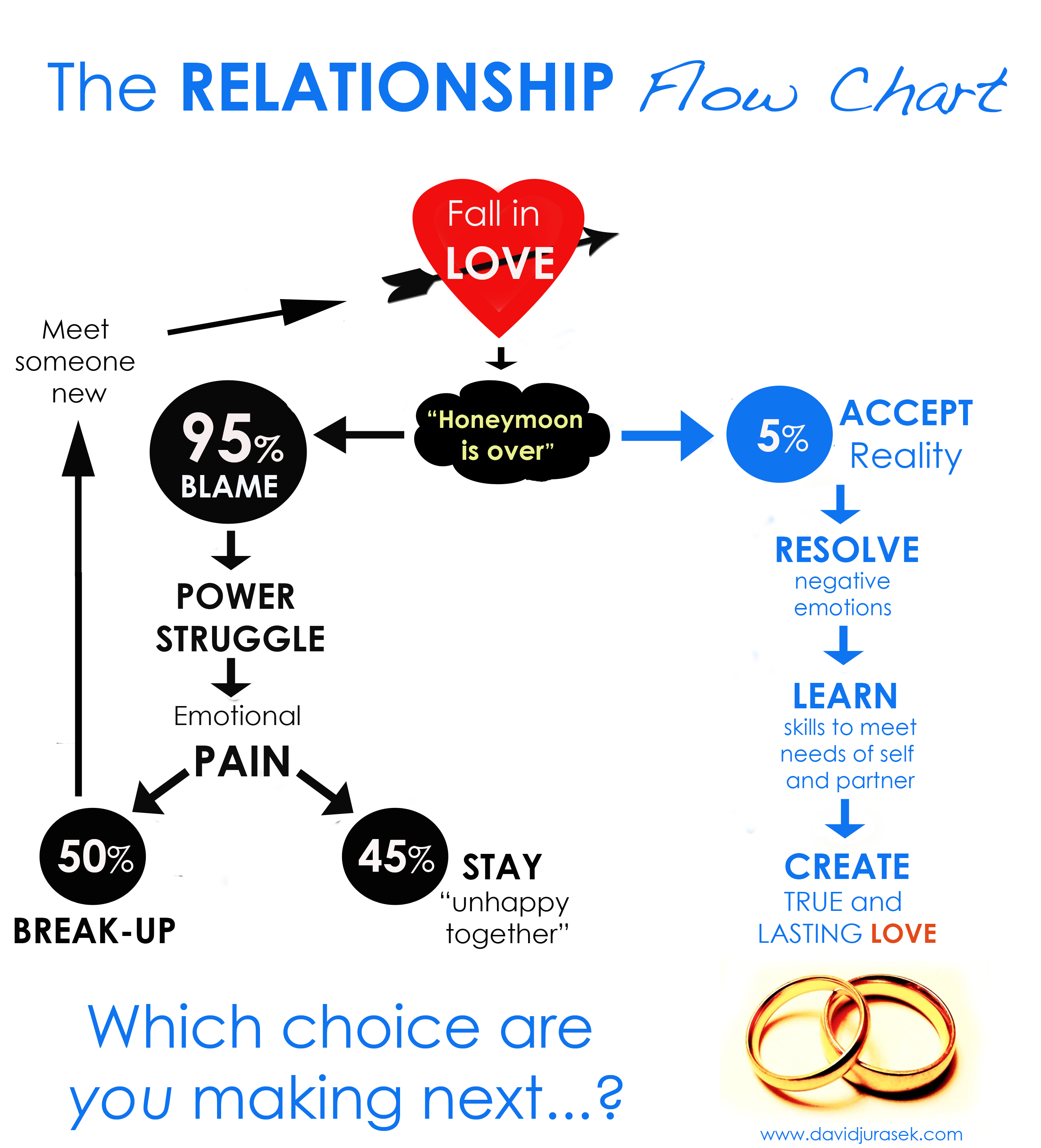 google search engine relationship chart